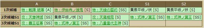 尼子経久-1138:スキルテーブル