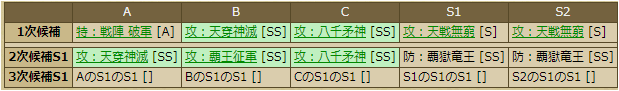 蘆名盛氏-1133 スキルテーブル
