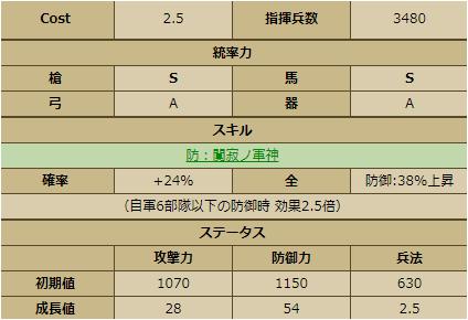 朝倉孝景-1140:ステータス