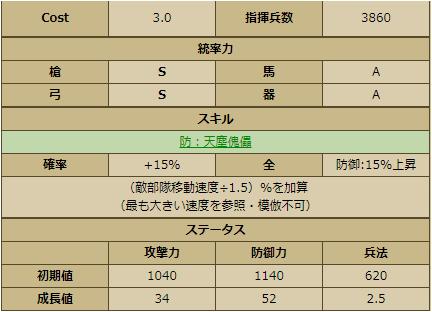 細川晴元-1132 ステータス
