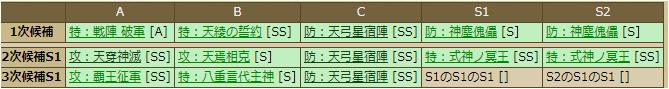 細川晴元-1132:スキルテーブル
