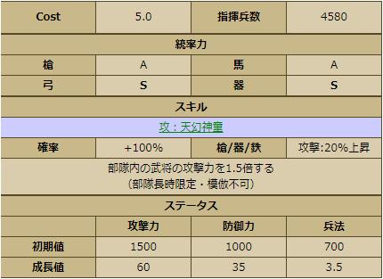 今川義元-1131:ステータス