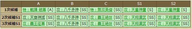 今川義元-1131:スキルテーブル
