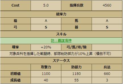 毛利元就-1130:戦国ixa ステータス