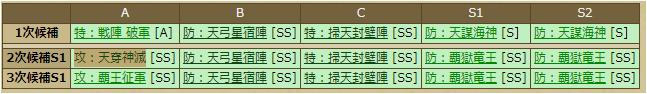 毛利元就-1130:スキルテーブル