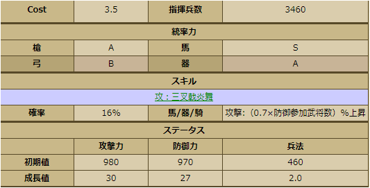 柿崎景家:2246 ステータス