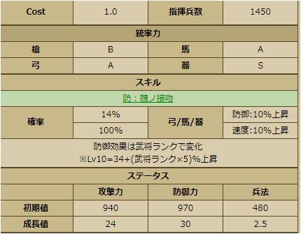 濃姫-2247:戦国ixa ステータス