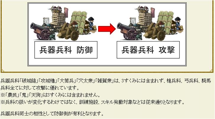 3すくみ兵器兵科