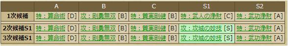 津田宗及-2217:スキルテーブル
