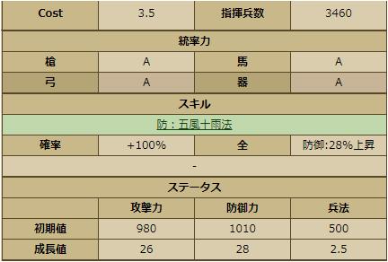 随風-2243 ステータス
