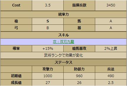 長尾政景 -2222 ステータス