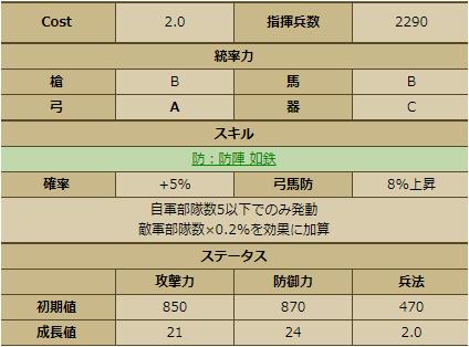 未蒲池鑑盛-3350 ステータス