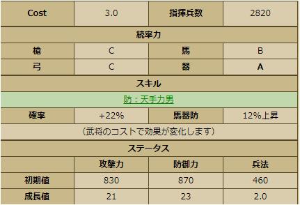 太田康資-3338:戦国ixa ステータス