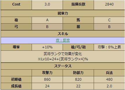 宮部継潤-3374 ステータス