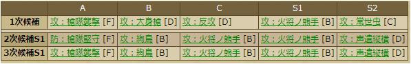 宮部継潤-3374 スキルテーブル