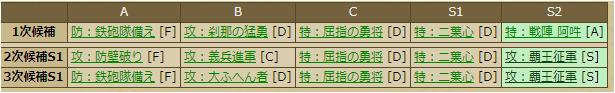 心月斎道俊-3314 スキルテーブル