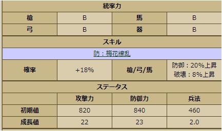 花-3363:戦国ixa ステータス