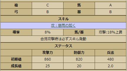 前田利久-3378:戦国ixa ステータス