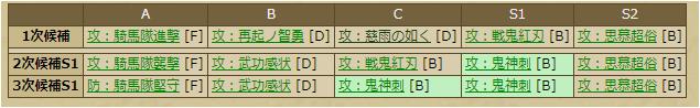 前田利久-3378スキルテーブル