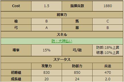 石谷夫人-3379 ステータス