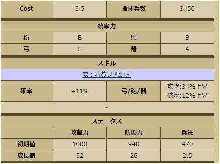 鮭延秀綱-2248 ステータス