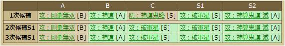 黒田如水-1033:戦国ixa スキルテーブル