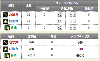徳川頼房-3381:戦国ixa ステータス