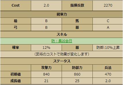壬生綱房-3380:戦国ixa ステータス