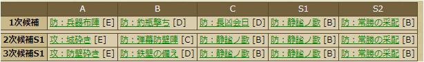 壬生綱房-3380:スキルテーブル