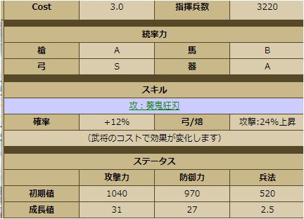 松平信康-2250:戦国ixa