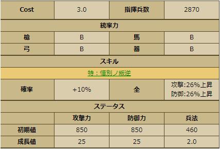 小山田信茂-3384:戦国ixa ステータス 育成