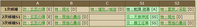 小山田信茂-3384:戦国ixa スキルテーブル
