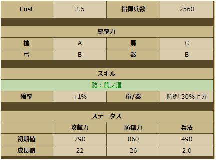 西郷局-3386:戦国ixa ステータス 育成
