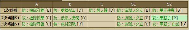 西郷局-3386:戦国ixa スキルテーブル
