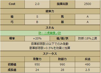 片倉小十郎-2251:戦国ixa ステータス 育成
