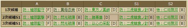 片倉小十郎-2251:戦国ixa  スキルテーブル