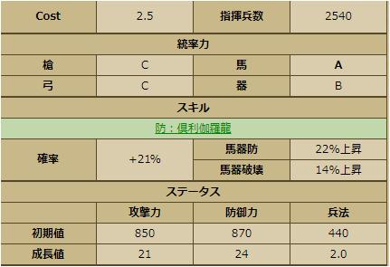 伊東祐兵-3341:戦国ixa