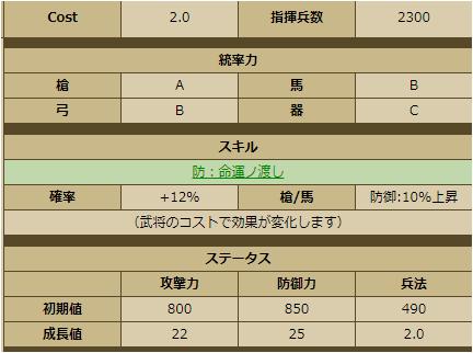 穴山梅雪-3387:戦国ixa ステータス ※Wikiより