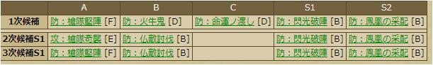 穴山梅雪-3387:戦国ixa スキルテーブル