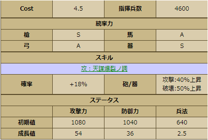 松永久秀-1150:戦国ixa ステータス