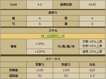 立花宗茂-1152:戦国ixa ステータス