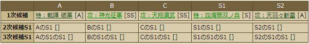立花宗茂-1152:戦国ixa スキルテーブル