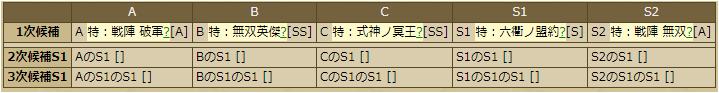 大谷吉継-1149 スキルテーブル