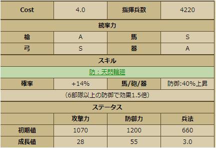 鍋島直茂-1153:戦国ixa