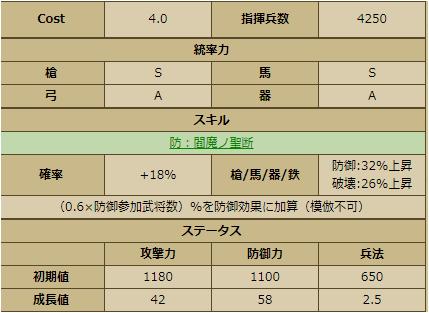 直江兼続-1145:戦国ixa ステータス
