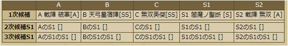 直江兼続-1145:戦国ixa スキルテーブル