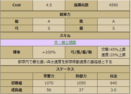 太田道灌-1146:戦国ixa