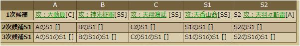 太田道灌-1146:戦国ixa  スキルテーブル