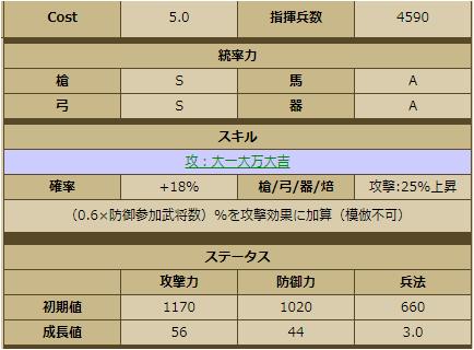 石田三成-1142:戦国ixa