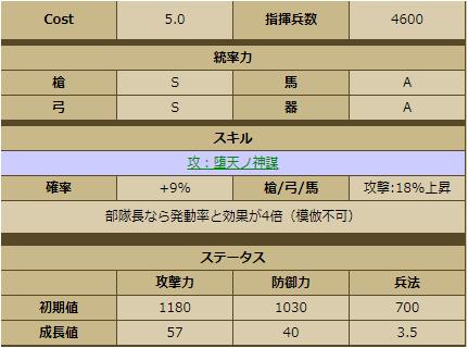 黒田如水-1143:戦国ixa